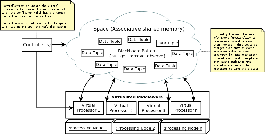 Automated Trading Systems: Architecture, Protocols, Types of Latency