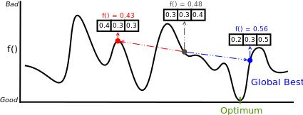 Portfolio optimization using particle swarm optimization (PSO)