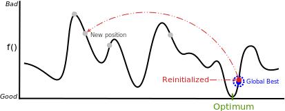 Particle Swarm Optimization Portfolio Optimization Reinitialization