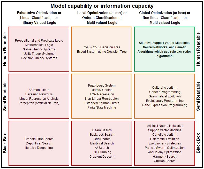 Computational Decision Making Methods