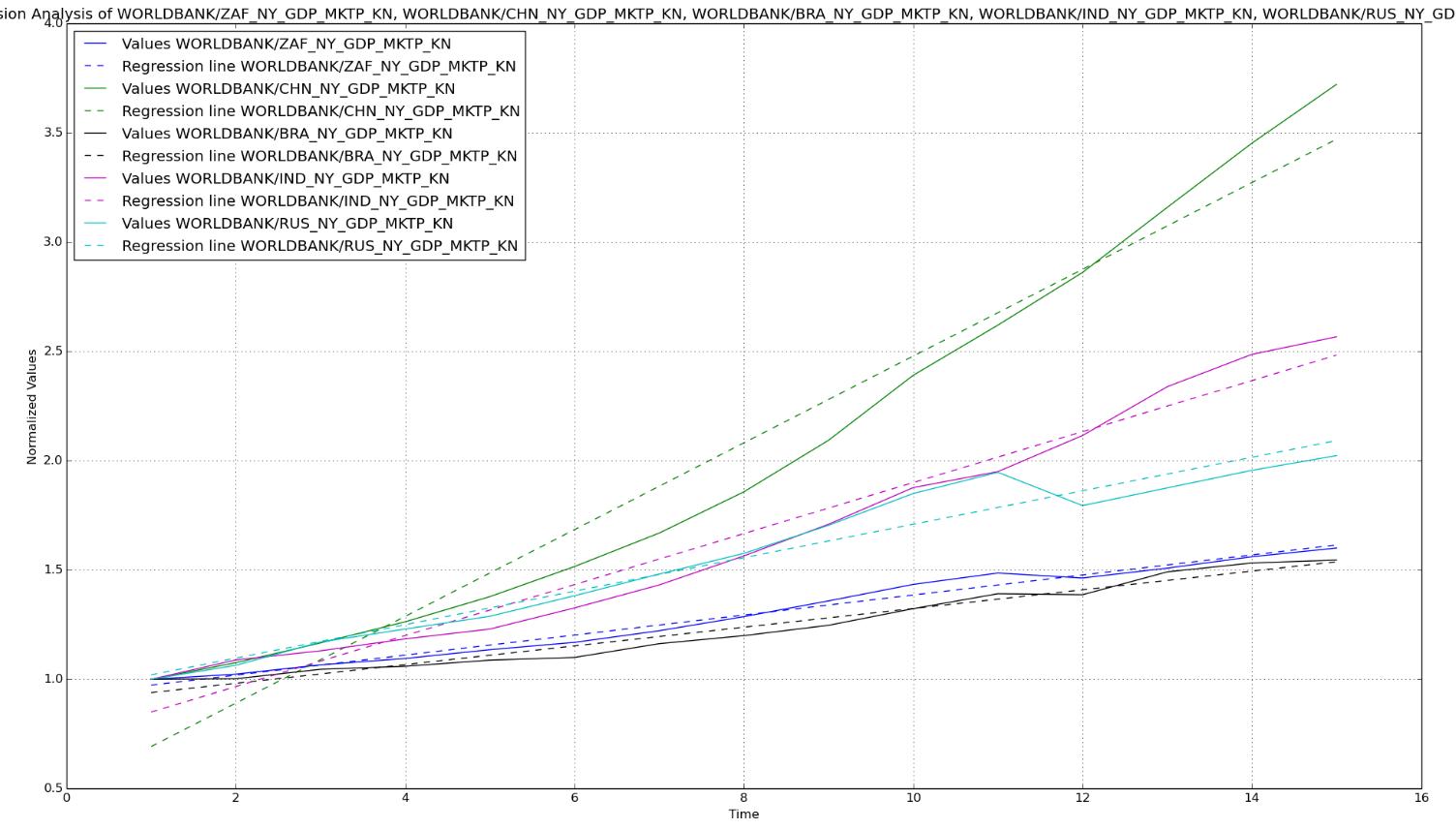 Regression Analysis Example Economics