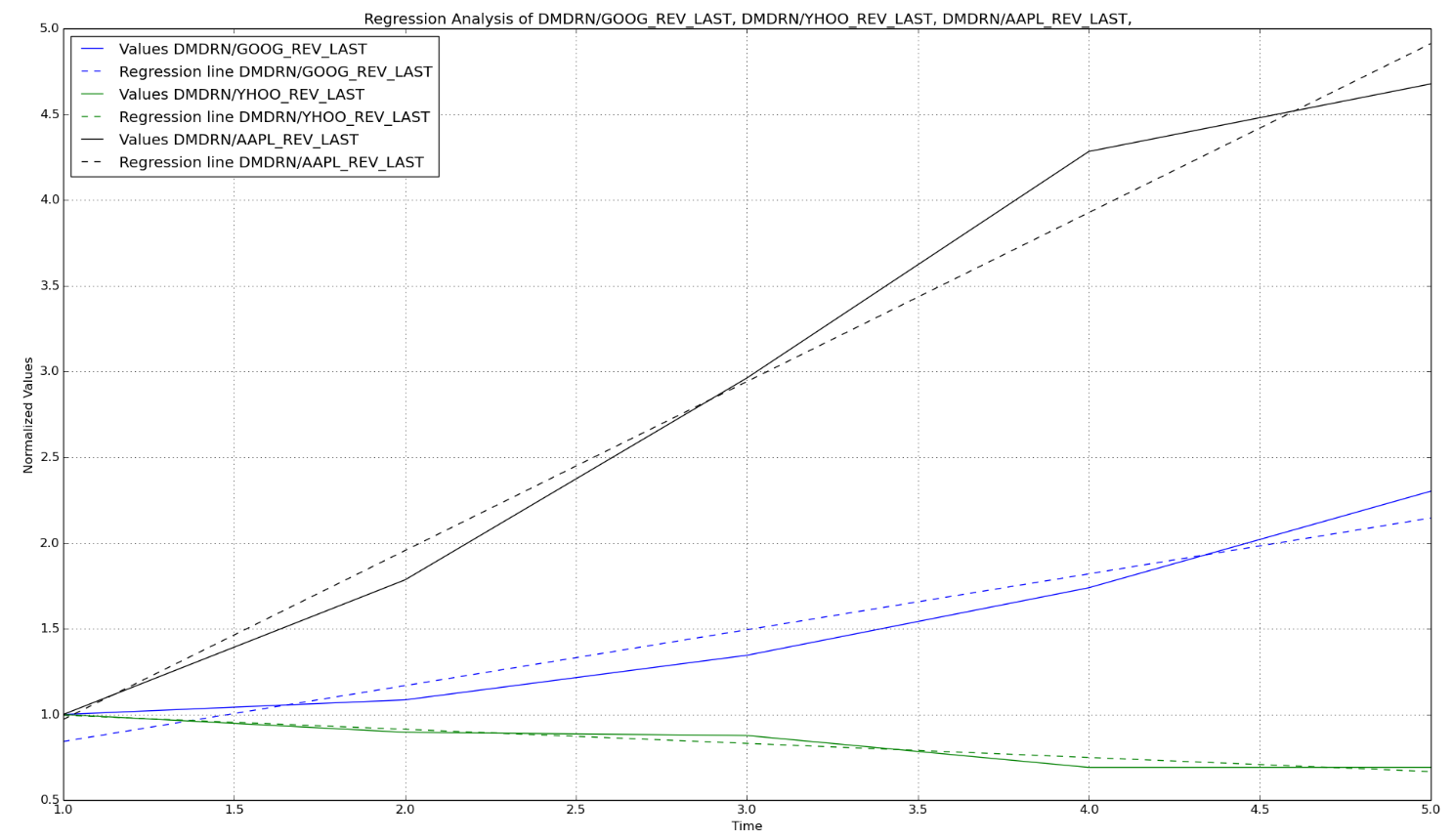 Regression Analysis Investing Example