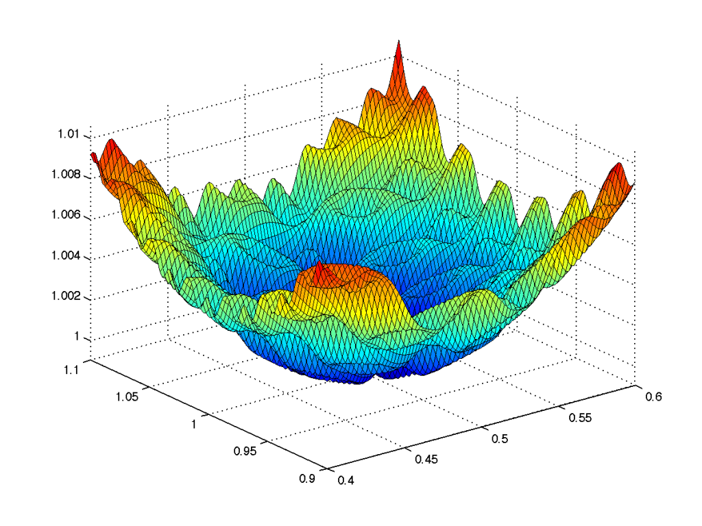 Noisy Quadratic Function fitness landscape analysis