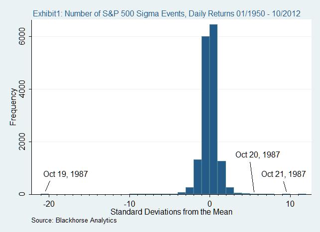 Sigma Event Graphs