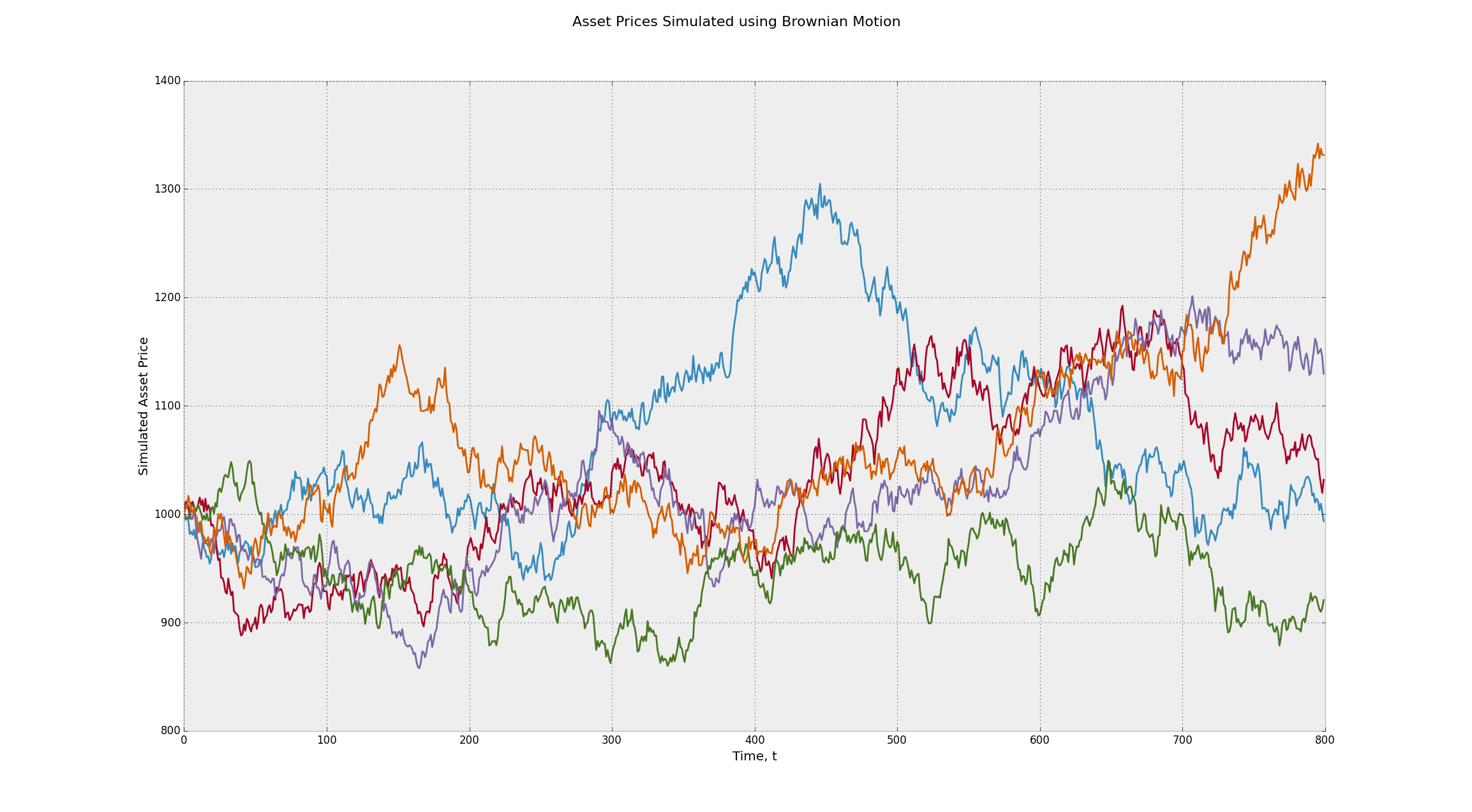 Asset Prices Simulated using the Brownian Motion Stochastic Process