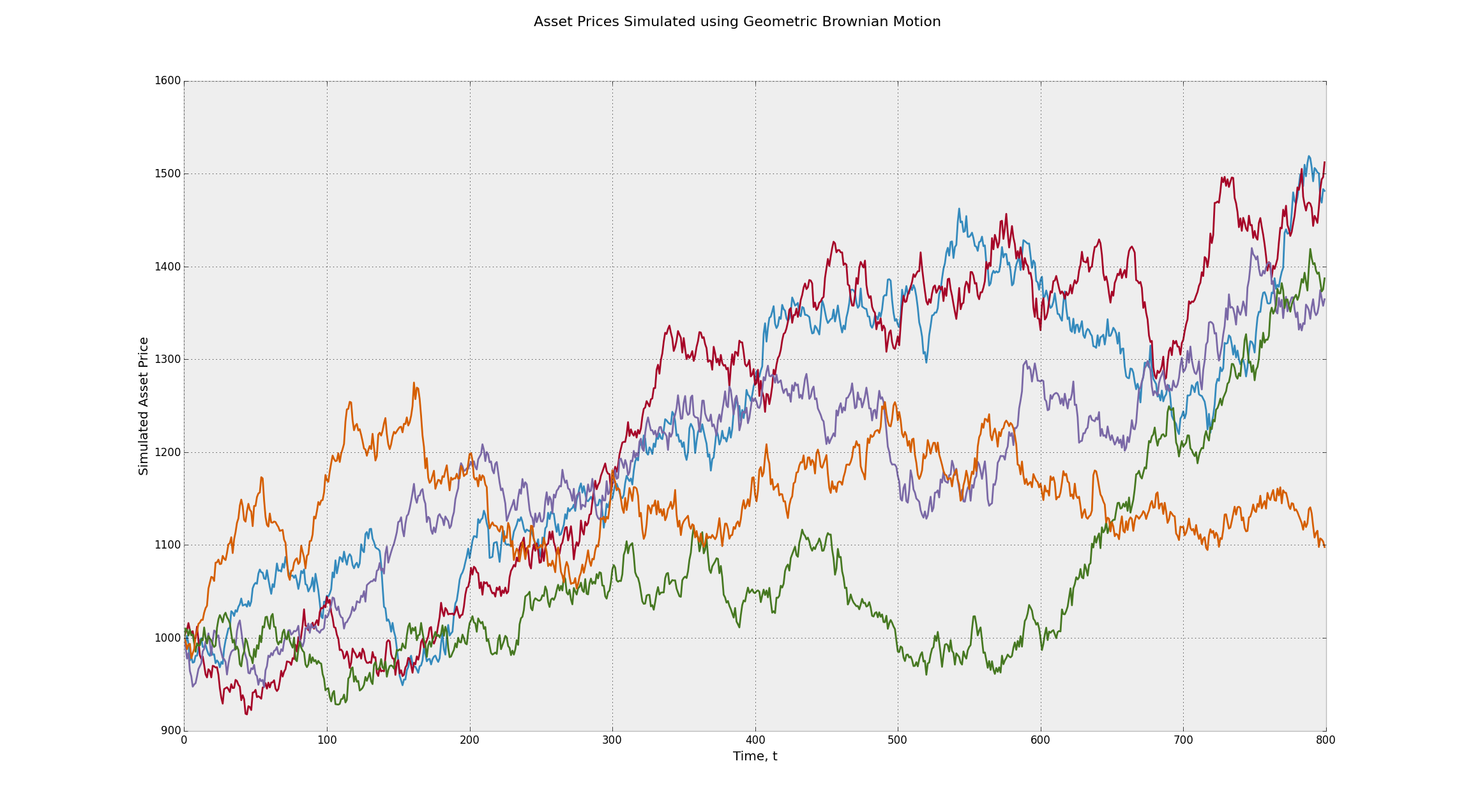 Asset Prices Simulated using the Geometric Brownian Motion Stochastic Process