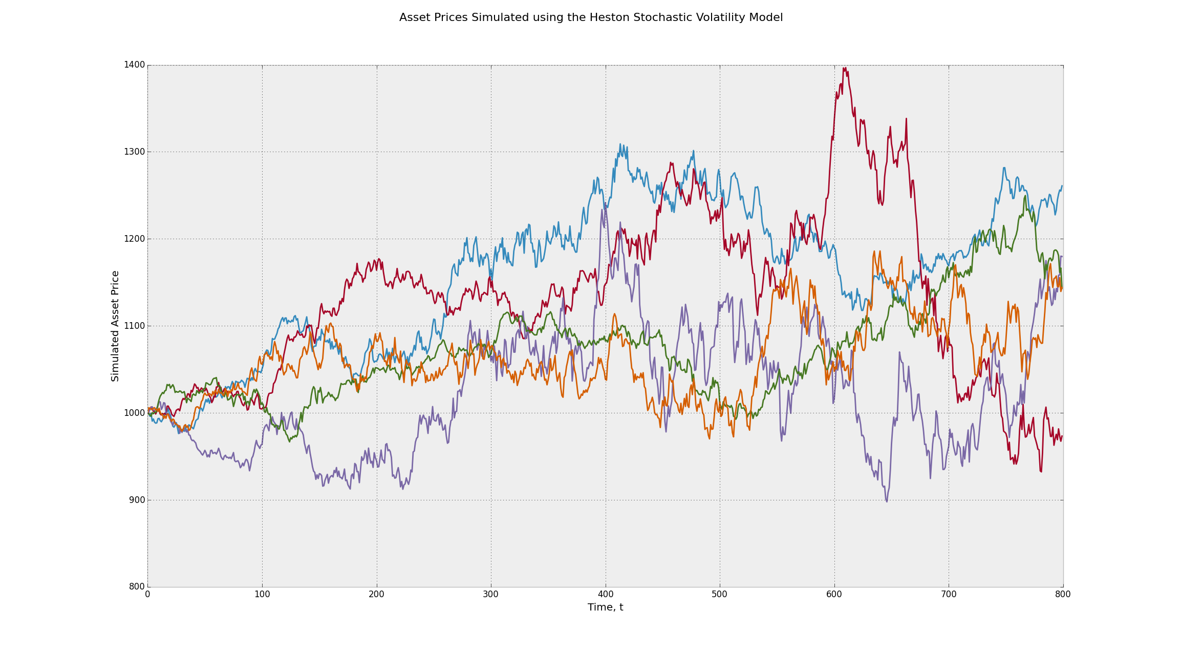 Asset Prices Simulated using the Heston Stochastic Volatility Geometric Brownian Motion Stochastic Process