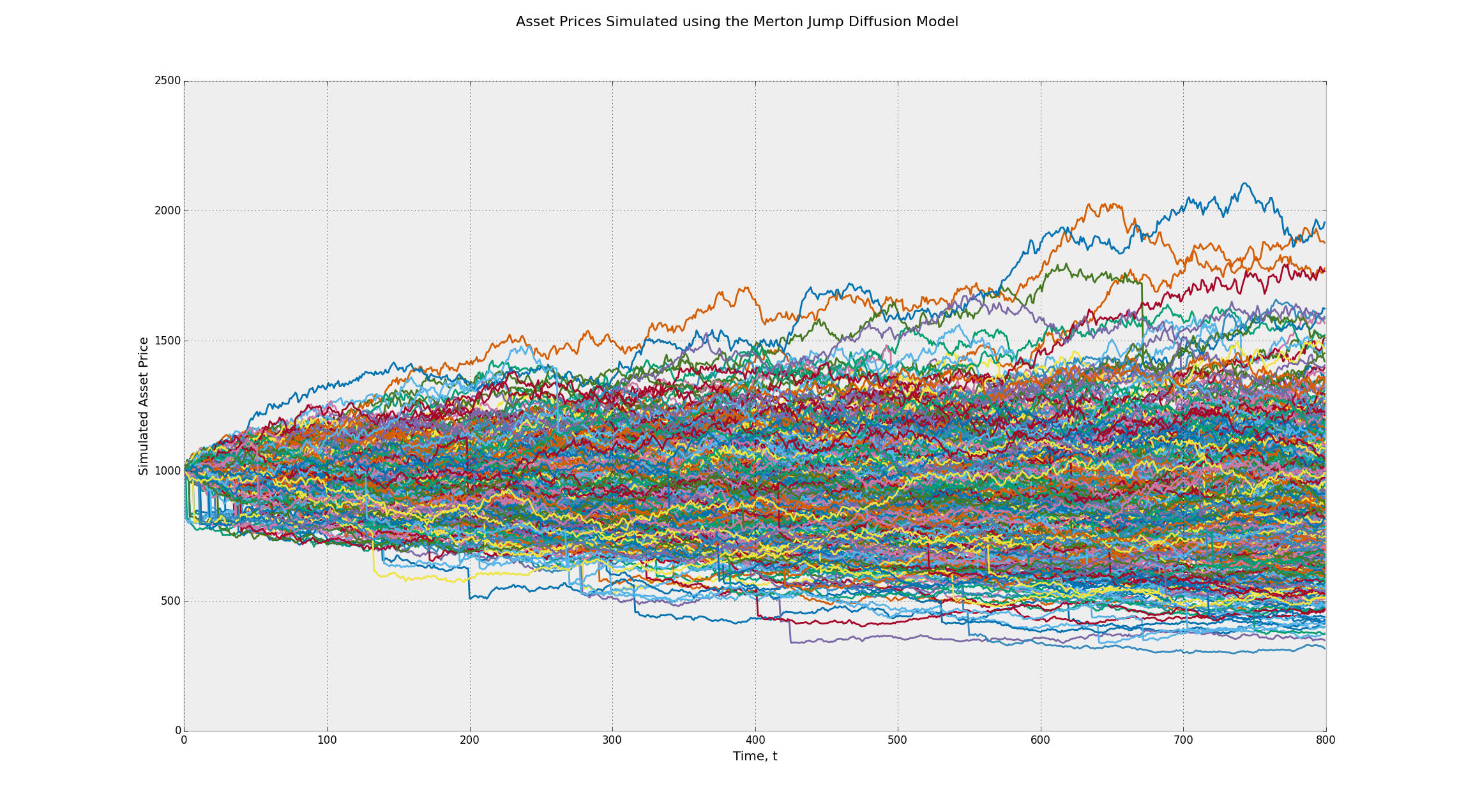 Asset Prices Simulated using the Merton Jump Diffusion Geometric Brownian Motion Stochastic Process - Many