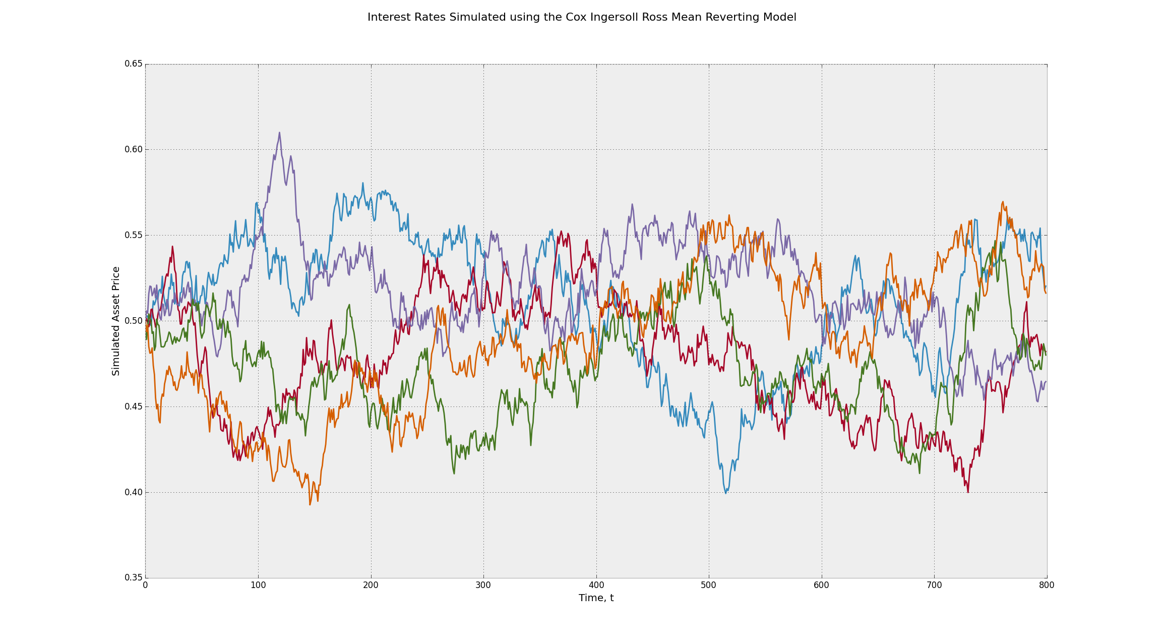 Interest Rates Simulated using the Cox Ingersoll Ross Mean Reverting Stochastic Process