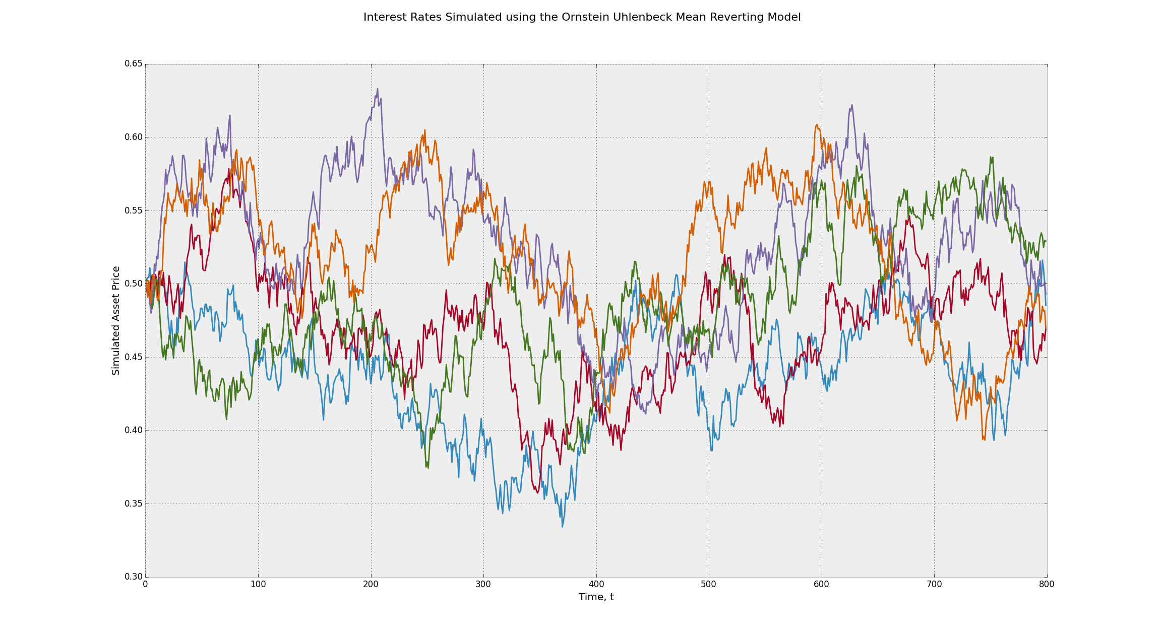 Interest Rates Simulated using the Ornstein Uhlenbeck Mean Reverting Stochastic Process