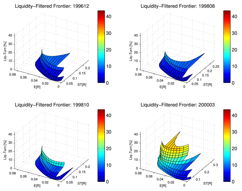 An example of portfolio optimization under the mean-variance-liquidity frontier. Many real world extensions of the mean-variance portfolio optimization framework can result in  more complex optimization problems. My masters research topic involves identifying these scenarios. Image source - http://web.mit.edu/alo/www/Papers/liquid5.pdf