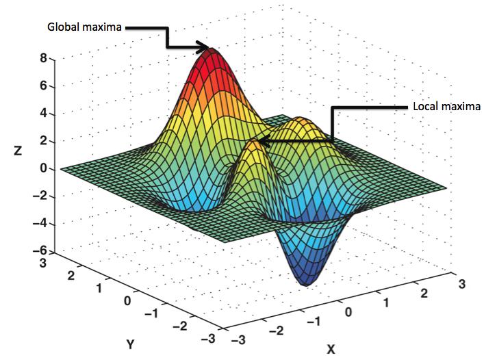 Multimodal Fitness Landscape Analysis