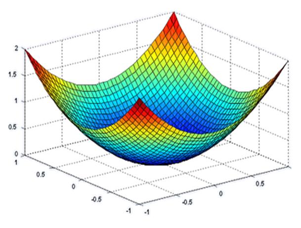 Quadratic Function fitness landscape analysis