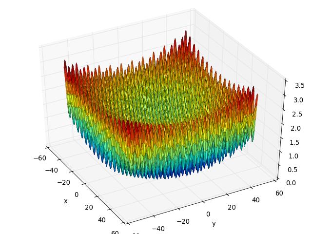 griewank function fitness landscape analysis