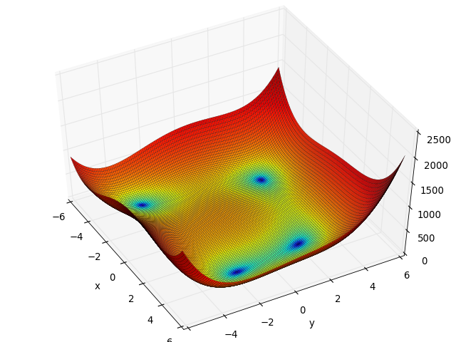 himmelblau function fitness landscape analysis