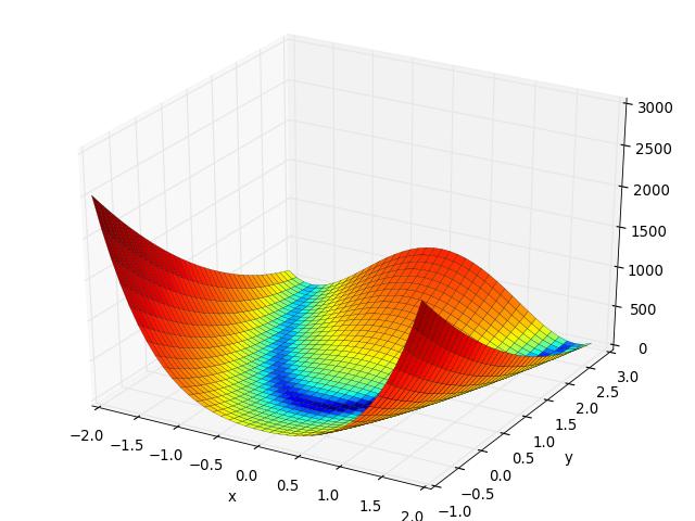 rosenbrock function fitness landscape analysis