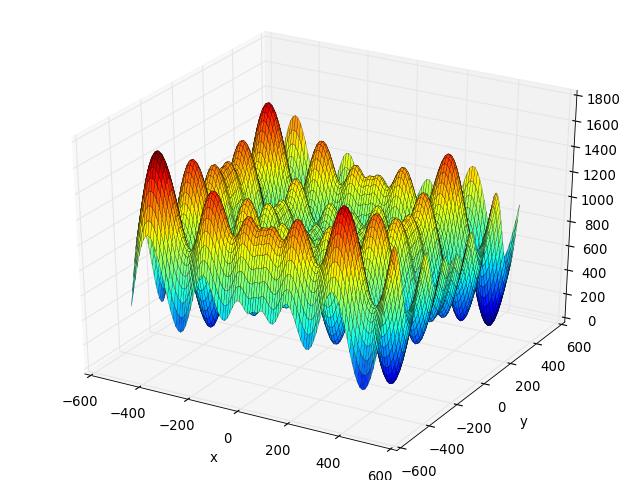 schwefel function fitness landscape analysis