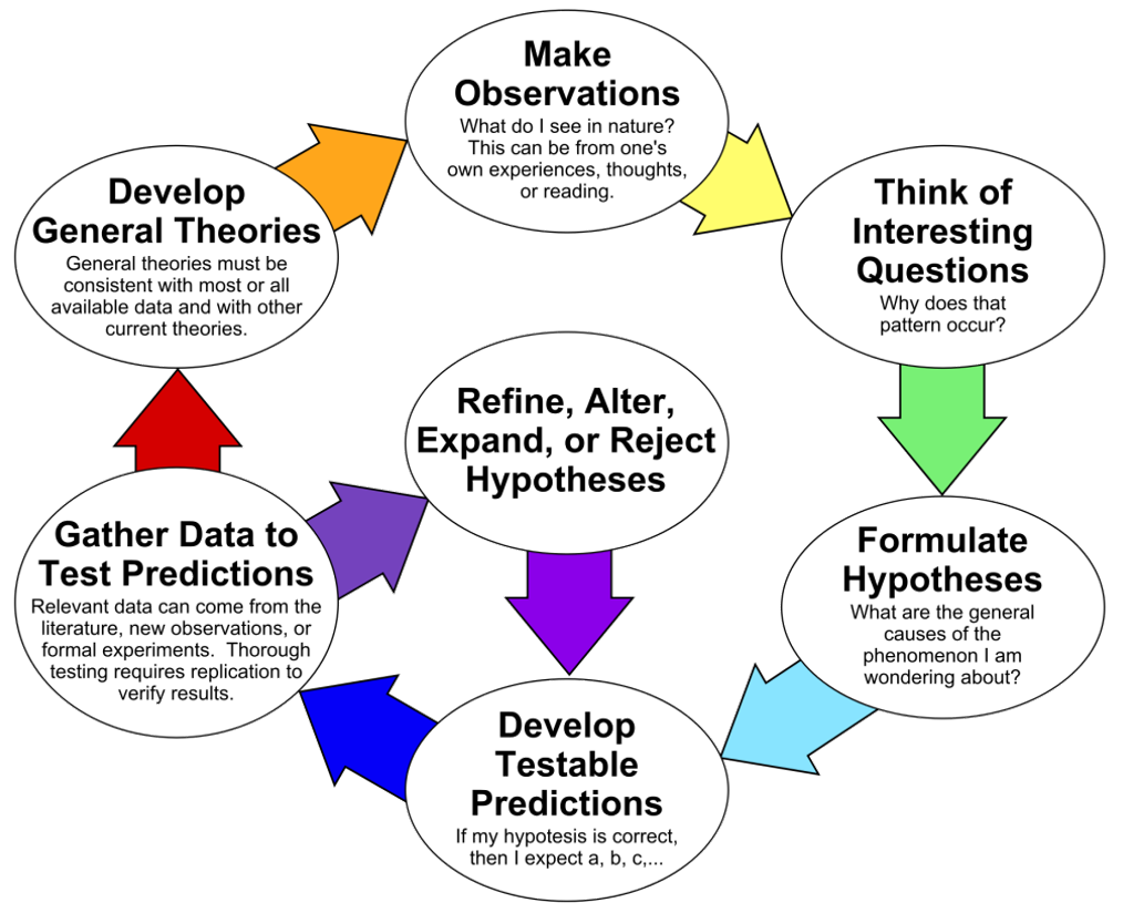 How to be a quant - Scientific Method