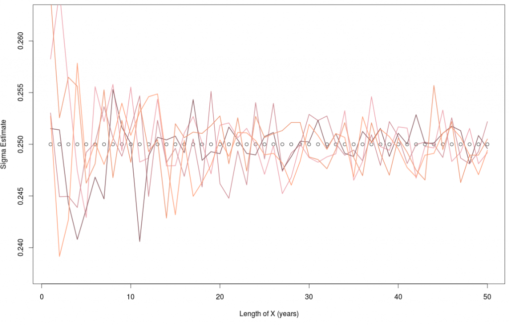 Calibration of Sigma