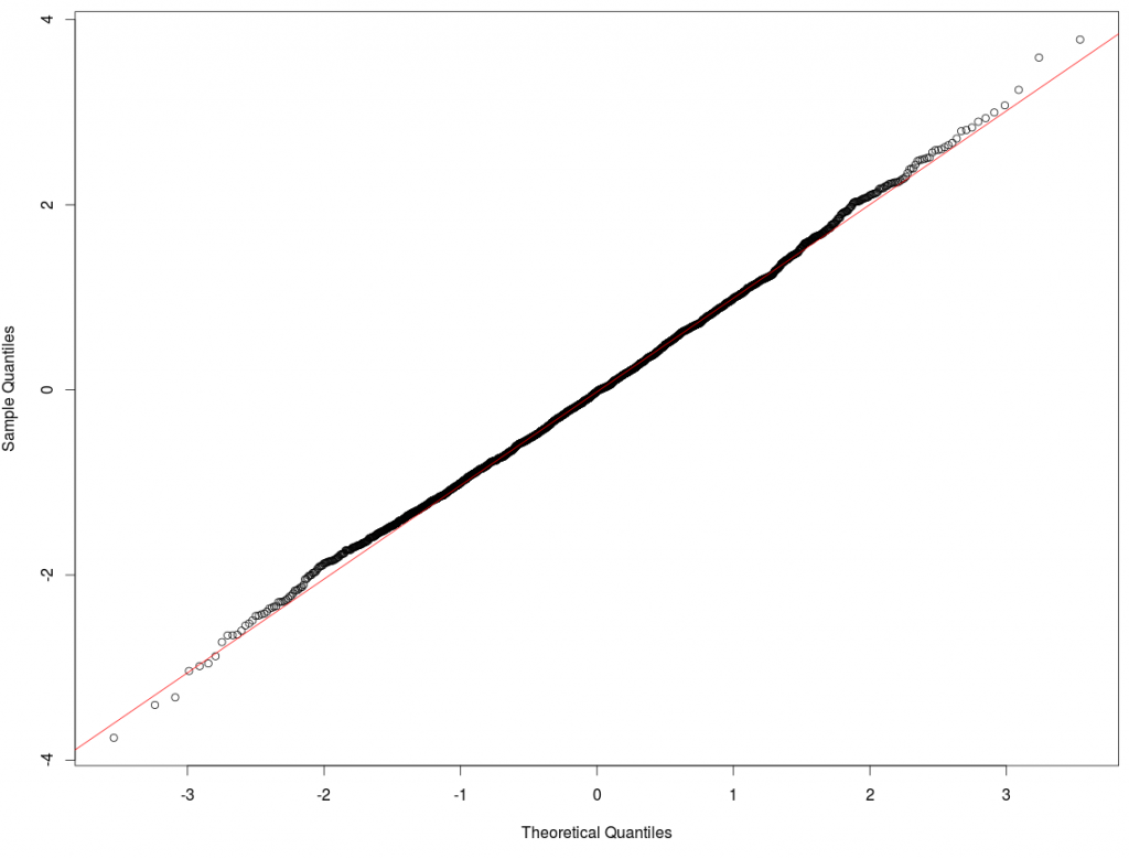 Simulated Results QQ Plot Z Scores